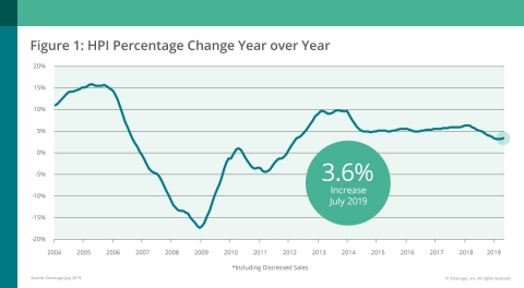CoreLogic National Home Price Change; July 2019 (Graphic: Business Wire)
