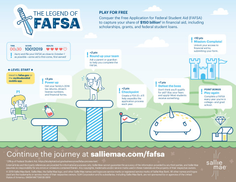 Sallie Mae FAFSA Infographic 2019 (Graphic: Business Wire)
