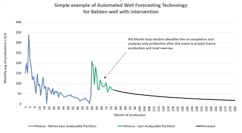 IHS Markit (NYSE:INFO) has, for the first time, harnessed the power of artificial intelligence (AI) to assess, automate and predict future production for each of the nearly one million currently producing oil and gas wells in its North American databases, yielding important insights into future production. Pictured here is a well analysis from the Bakken formation in the Williston Basin underlying Montana, North Dakota, Saskatchewan and Manitoba. (Graphic: Business Wire)