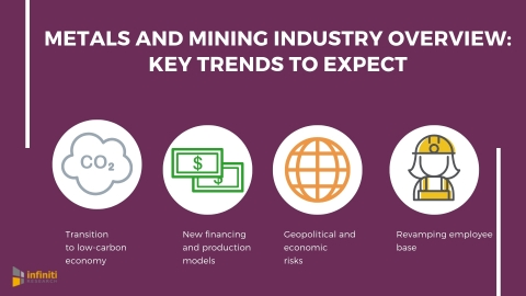 Metals and mining industry overview: key trends to expect. (Graphic: Business Wire)