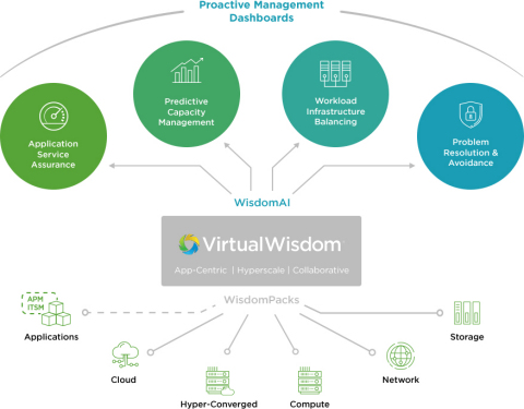WisdomPacks dramatically simplify the deployment process of VirtualWisdom by packaging key capabilities, best practice alerting and investigations to improve knowledge, visibility, discovery and monitoring across any environment. (Photo: Business Wire)