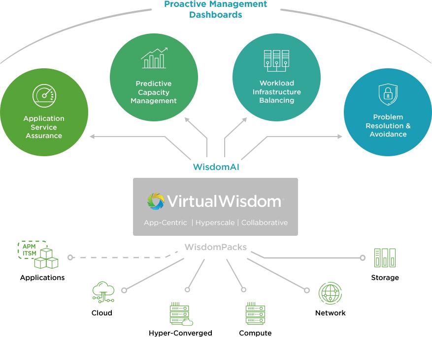 Virtual Instruments Enhances VirtualWisdom Offerings for