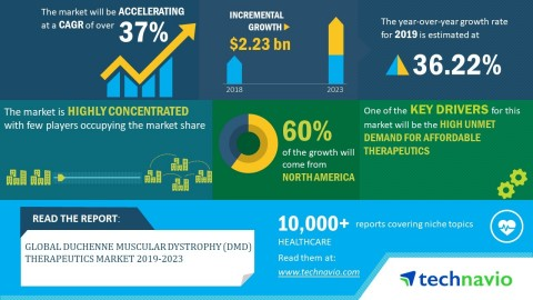 Technavio has announced its latest market research report titled global Duchenne muscular dystrophy (DMD) therapeutics market 2019-2023. (Graphic: Business Wire)