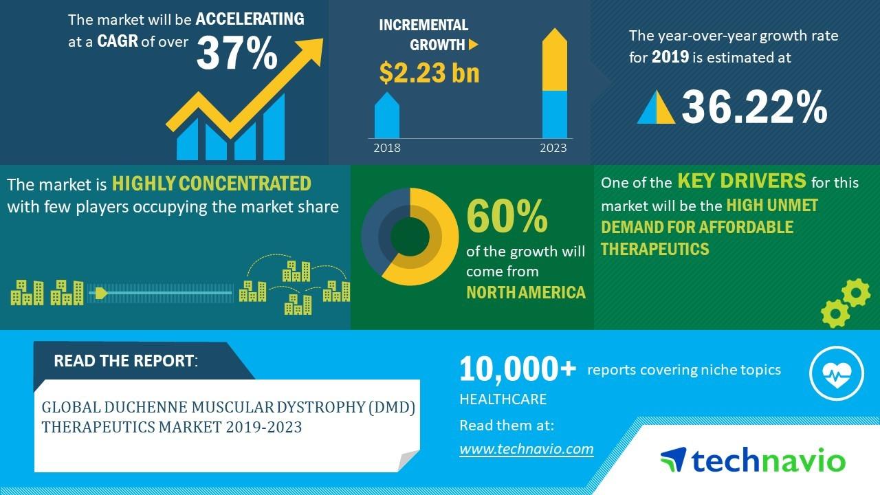 Global Duchenne Muscular Dystrophy (DMD) Therapeutics Market