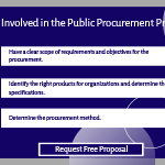 Finding it Difficult to Understand the Public Procurement