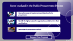 Steps Involved in the Public Procurement Process.