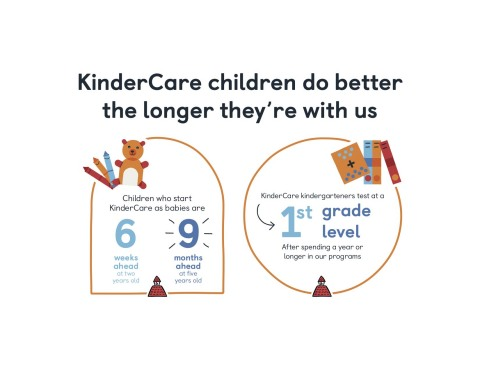 National studies show that KinderCare children are better prepared for first grade than their peers, hitting developmental milestones quicker the longer they are enrolled. (Graphic: Business Wire)
