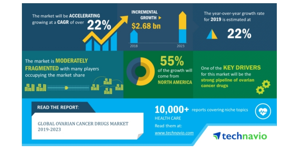 Ovarian Cancer Drugs Market 2019 2023 Evolving Opportunities With Astrazeneca And F Hoffmann La Roche Technavio Business Wire