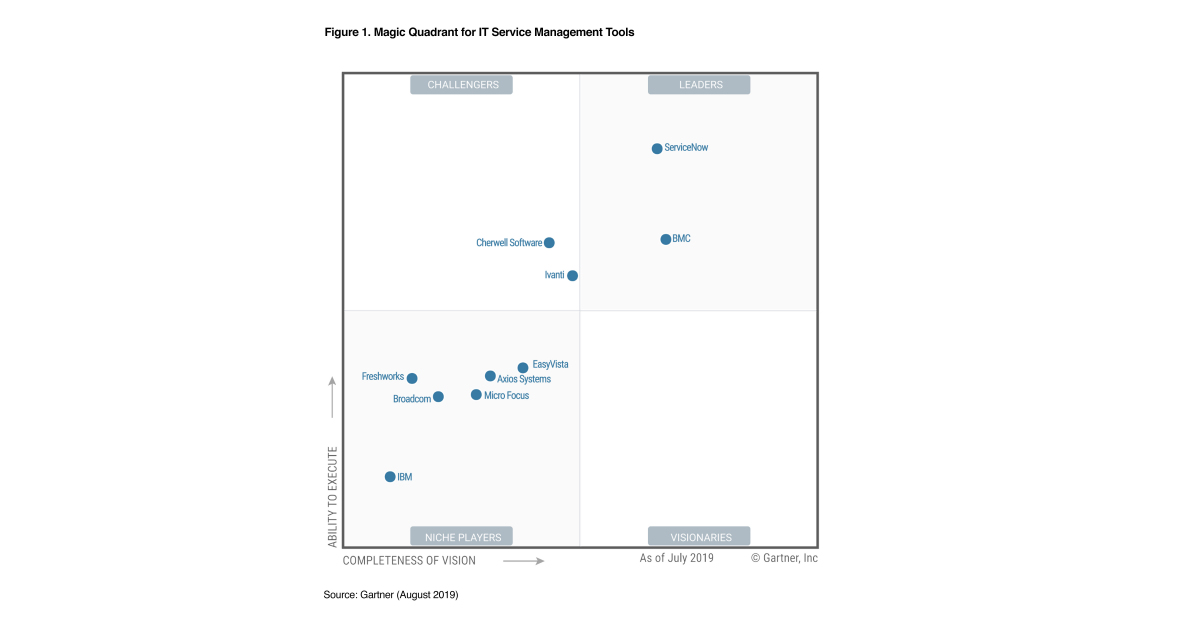 ServiceNow Named a Leader in Gartner Magic Quadrant for IT