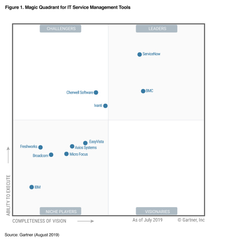 ServiceNow named a Leader in Gartner Magic Quadrant for IT Service Management Tools (Graphic: Business Wire)