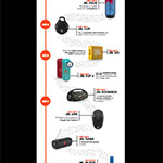 Infographic 100M Milestone (Photo: Business Wire)
