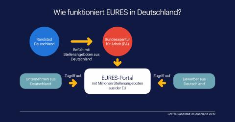 Wie funktioniert EURES/Randstad wird Mitglied von EURES (Graphic: Business Wire)