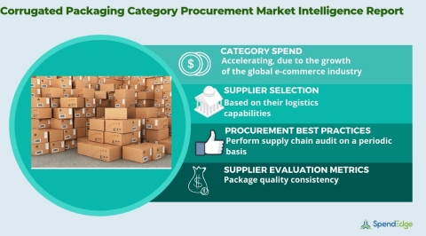 Global Corrugated Packaging Industry - Procurement Intelligence Report. (Graphic: Business Wire)