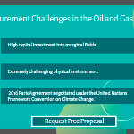 Key Procurement Challenges in the Oil and Gas Industry.