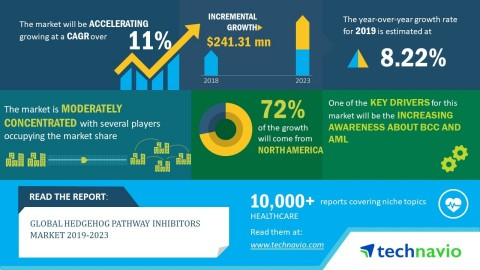 Technavio has announced its latest market research report titled global hedgehog pathway inhibitors market 2019-2023. (Graphic: Business Wire)