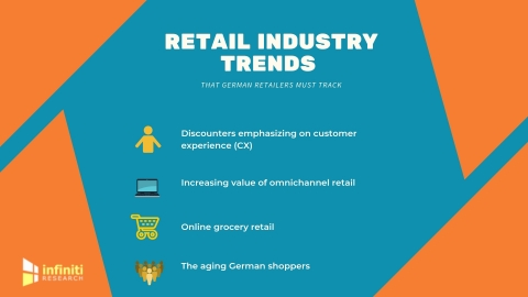 Top retail industry trends in Germany. (Graphic: Business Wire)