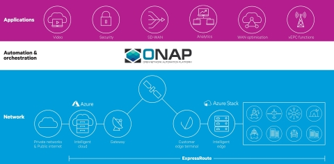 ExpressRoute with ONAP service orchestration (Photo: Business Wire)
