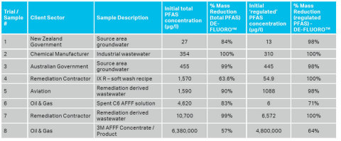 The above data shows that DE-FLUORO™ destroyed between 90 and 100 percent of the total PFAS mass in the majority of samples treated, as well as between 98 and 100 percent of regulated PFAS mass, in all but two samples. (Graphic: Business Wire)
