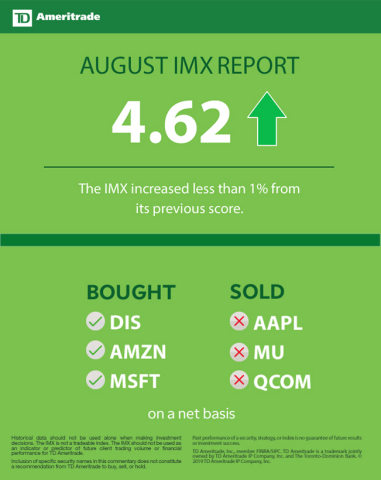 TD Ameritrade August 2019 Investor Movement Index (Graphic: TD Ameritrade)