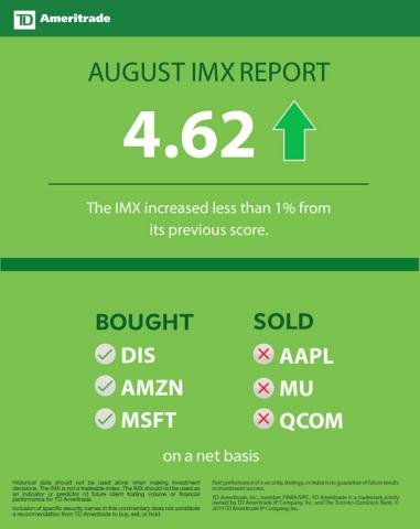 TD Ameritrade August 2019 Investor Movement Index (Graphic: TD Ameritrade)