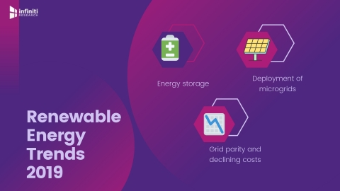 Renewable energy trends in 2019. (Graphic: Business Wire)
