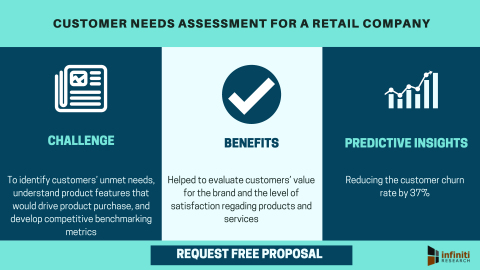 Customer needs assessment for a retail company (Graphic: Business Wire)