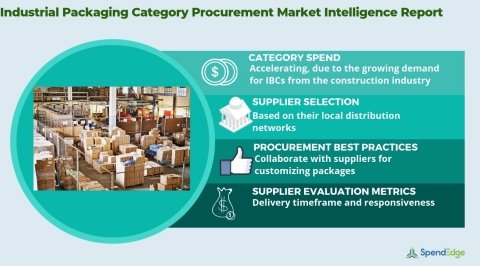 Global Industrial Packaging Market - Procurement Intelligence Report. (Graphic: Business Wire)