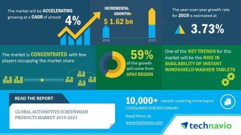 Technavio has announced its latest market research report titled global automotive screenwash products market 2019-2023. (Graphic: Business Wire)