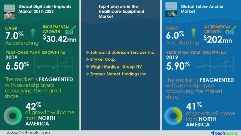 Technavio has announced its latest market research reports during 2019-2023. (Graphic: Business Wire)