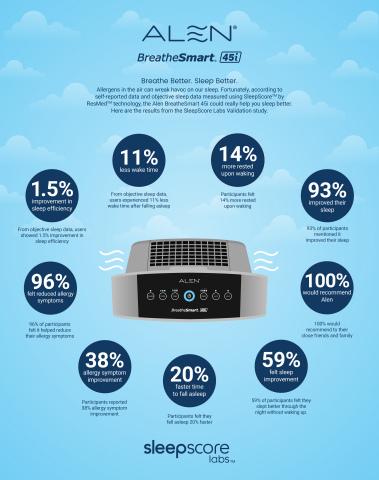 Alen BreatheSmart 45i Reduces Allergy Symptoms (Graphic: Business Wire)