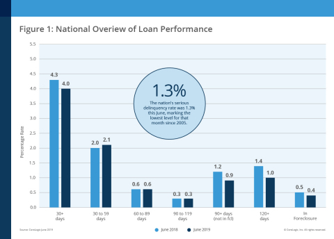 CoreLogic National Overview of Mortgage Loan Performance, featuring June 2019 Data (Graphic: Business Wire)