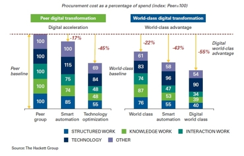 Through full deployment of digital tools, typical procurement organizations can reduce costs by 45%. (Photo: Business Wire)