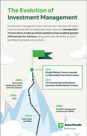 TD Ameritrade Institutional: The Evolution of Investment Management (Graphic: Business Wire)