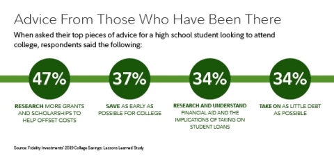 Advice for a high school student looking to attend college. (Graphic: Business Wire)