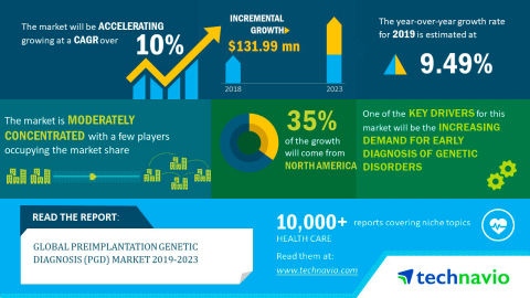 Technavio has published a new market research report on the global preimplantation genetic diagnosis (PGD) market from 2019-2023. (Graphic: Business Wire)