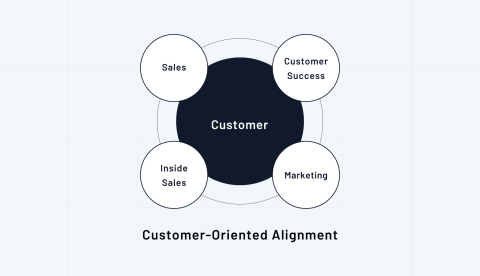 Customer-Oriented Alignment (Graphic: Business Wire)