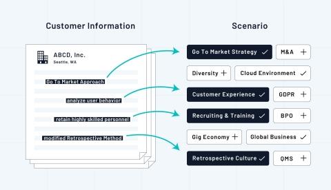 Customer information and Scenario (Graphic: Business Wire)