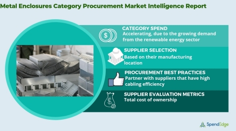 Global Metal Enclosures Market - Procurement Intelligence Report. (Graphic: Business Wire)