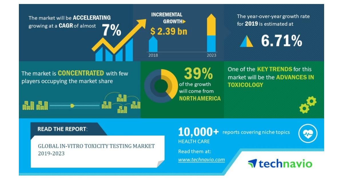 Global In-vitro Toxicity Testing Market 2019-2023 | 7% CAGR