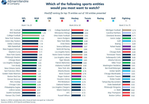 Altman Vilandrie & Company: The NFL dominates list of fans' favorite sports leagues, teams, and players to watch, but baseball, NBA stars, and Serena Williams still shine in survey on sports TV viewership, fandom, and betting. (Graphic: Business Wire)