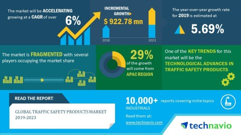 Technavio has published a new market research report on the global traffic safety products market from 2019-2023. (Graphic: Business Wire)
