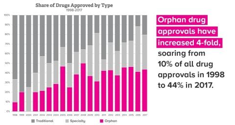 GRAPH: Orphan Drug Approvals have Increased 4-Fold from 1998-2017 (Graphic: Business Wire)