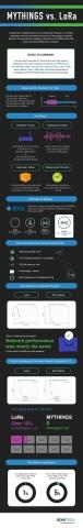 MYTHINGS vs. LoRa LPWAN (Graphic: Business Wire)