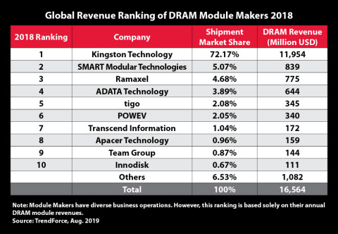 Kingston retains top spot on 2018 global revenue ranking of DRAM module makers (Graphic: Business Wire)