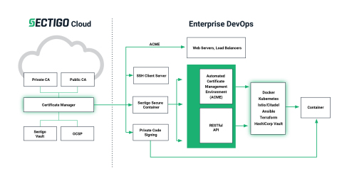 Sectigo Certificate Manager offers integrations with five of the most popular DevOps configuration management and container orchestration platforms: Docker, Kubernetes, Ansible, Terraform, and HashiCorp Vault, delivering the industry's most comprehensive PKI solution for DevOps. (Graphic: Business Wire)