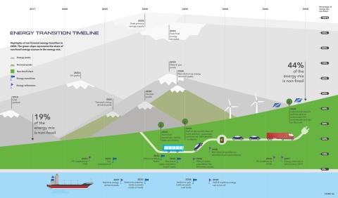 Technologie zal een revolutie teweegbrengen in de energiemix maar het beleid slaagt er niet in om tempo bij te houden – DNV GL Energy Transition Outlook Report (Graphic: Business Wire)
