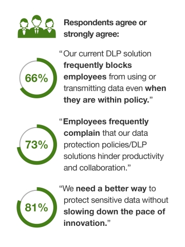 A commissioned study conducted by Forrester Consulting on behalf of data loss prevention leader Code42 finds that four in five businesses need ways to better secure data without slowing innovation. (Graphic: Business Wire)