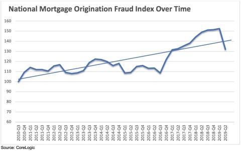 National Mortgage Origination Fraud Index Over Time; CoreLogic 2019