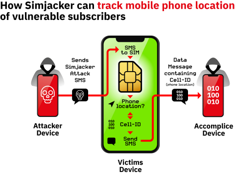 Simjacker location tracking attack on vulnerable phones (Graphic: Business Wire)