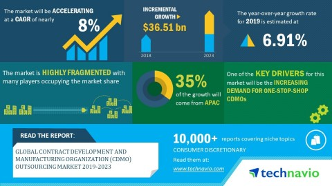 Technavio has announced its latest market research report titled global contract development and manufacturing organization (CDMO) outsourcing market 2019-2023. (Graphic: Business Wire)